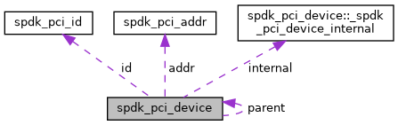 SPDK: spdk_pci_device Struct Reference